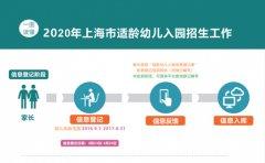 上海2020幼儿园招生政策公布!家长要注意什么